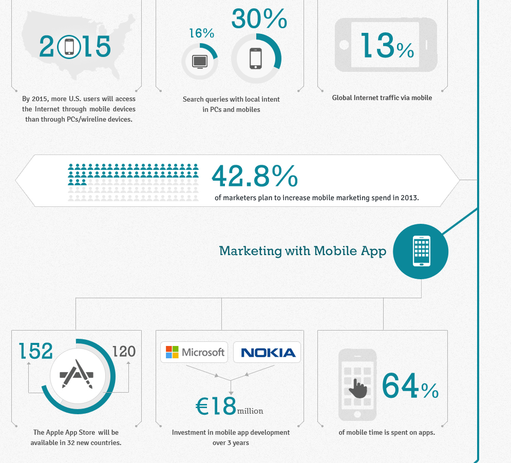 digital-marketing-trends-2013-infographics-0-1