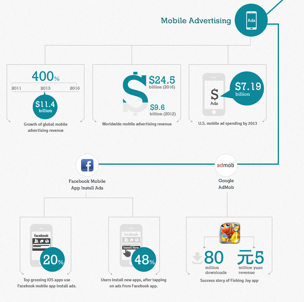 digital-marketing-trends-2013-infographics-0-2