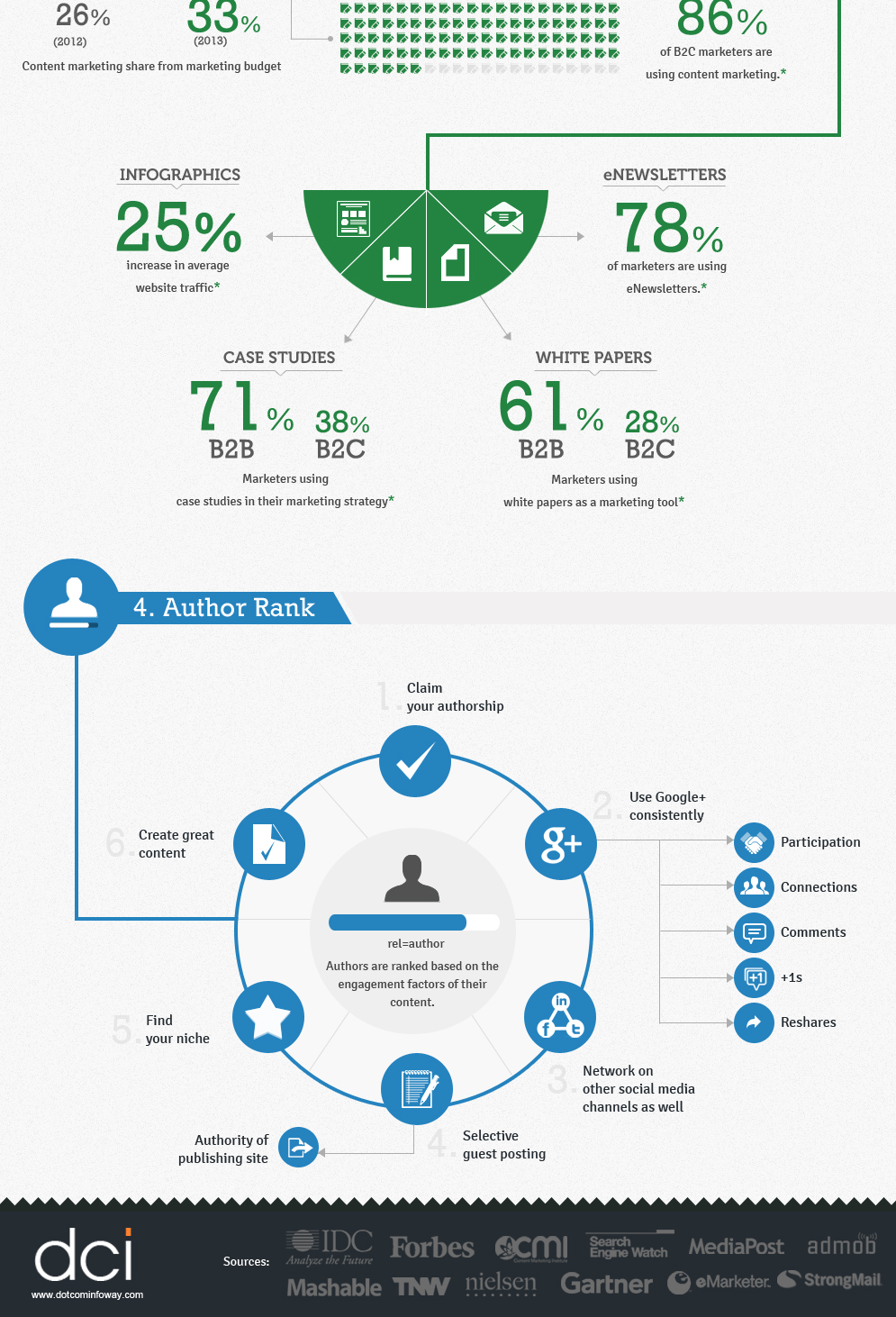 digital-marketing-trends-2013-infographics-0-4