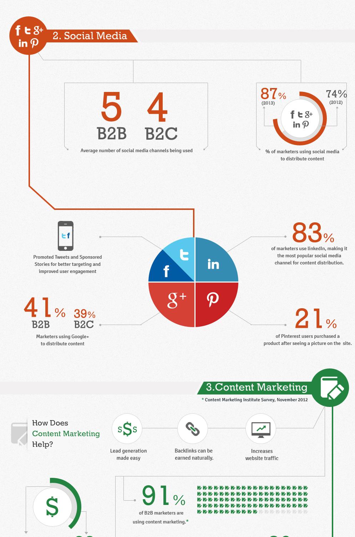 digital-marketing-trends-2013-infographics-0-3