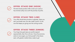 Plan Your Offer in Three Stages